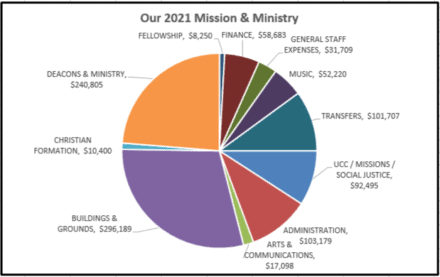 Pie Chart showing 2021 Expenses: Deacons & Ministry: $240,805. Christian Formation: $10,400. Buildings & Grounds: $296,189. Arts & Communications: $17,098. Administration: $103,179. UCC/Missions/Social Justice: $92,495. Transfers: $101,707. Music: $52,220. General Staff Expenses: $31,709. Finance: $58,693. Fellowship: $8,250.