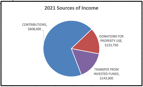 Pie chart: 2021 Sources of Income. Contributions: $608,000. Donations for Property Use: $133,750. Transfer from Invested Funds: $143,000.